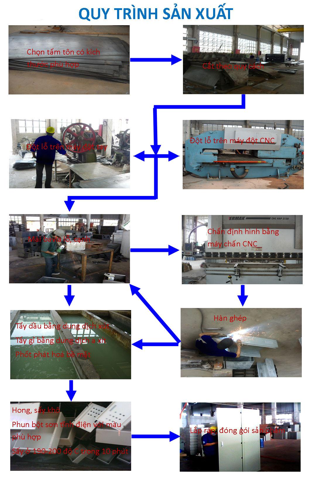 quy trình sản xuất máng cáp